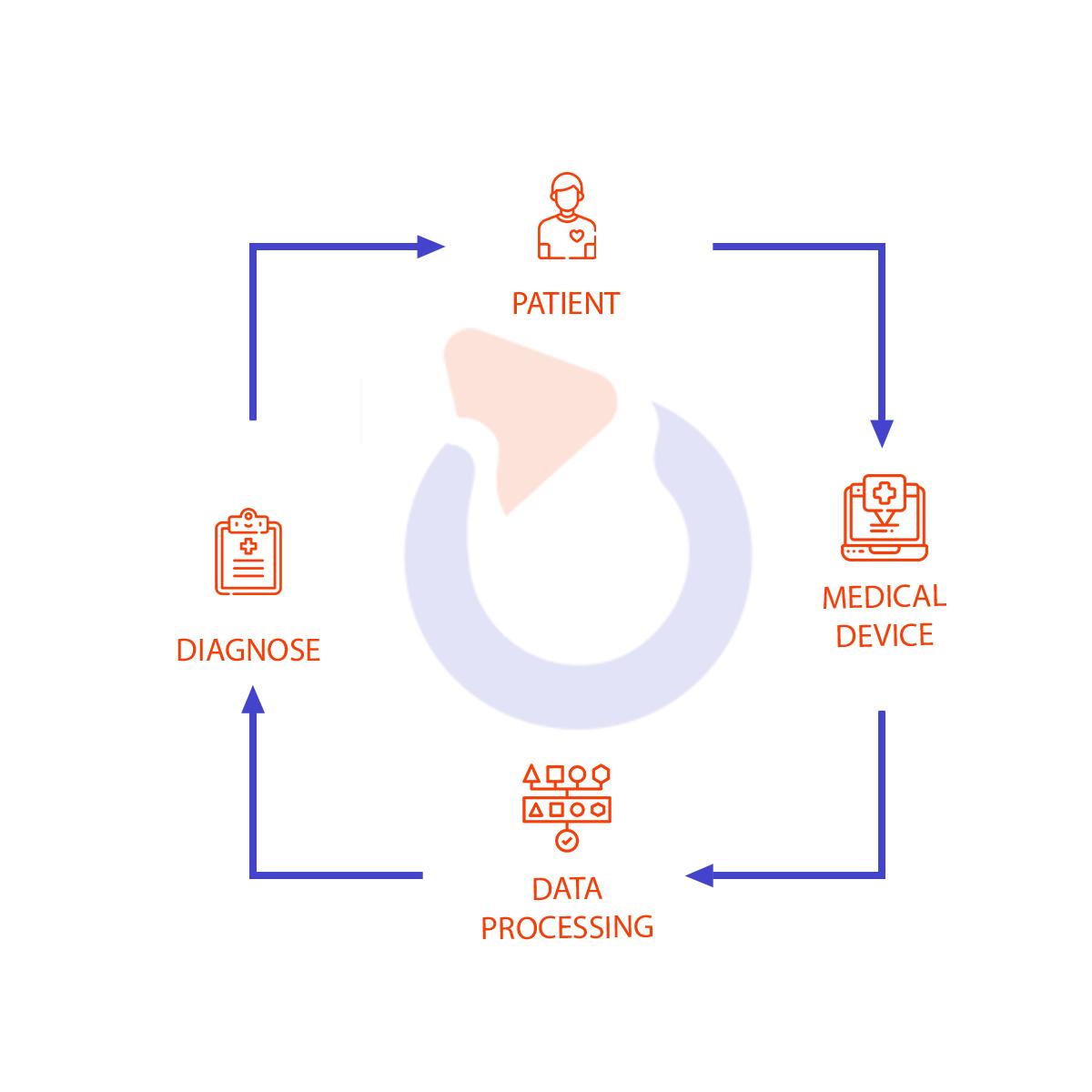 przepływ danych pacjenta dla każdego medycznego urządzenia opracowanego w Spyrosoft