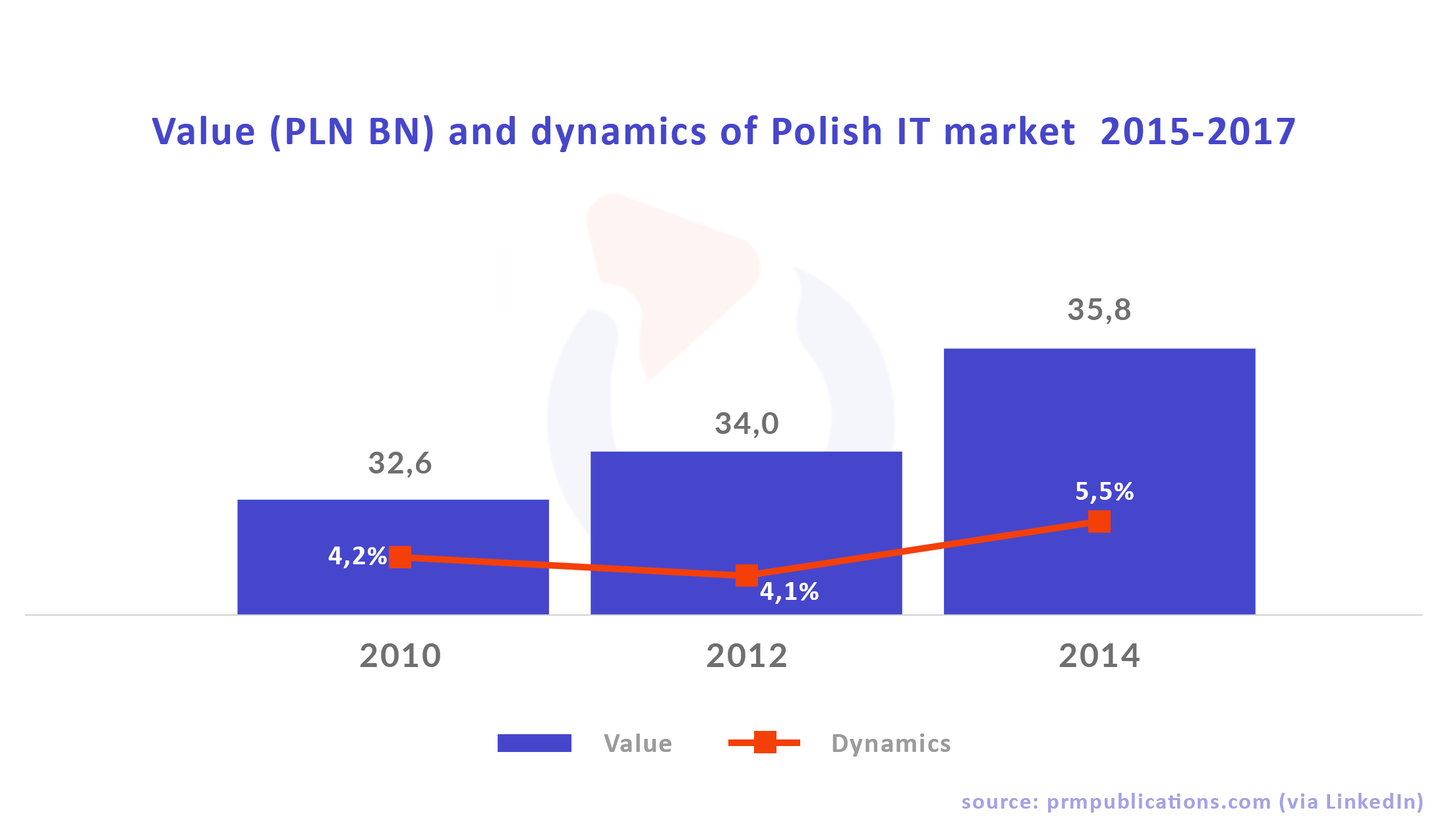 it market value poland