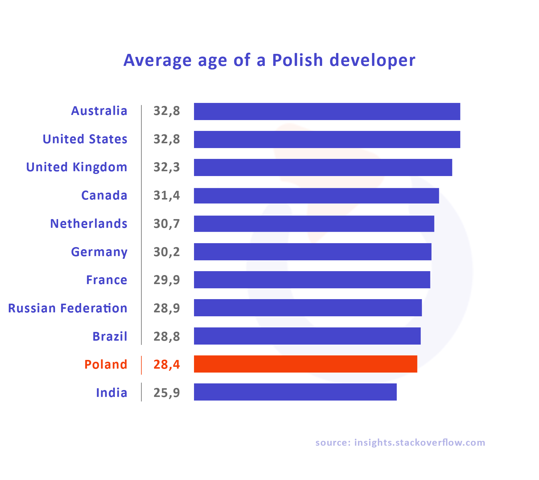 average age polish developer