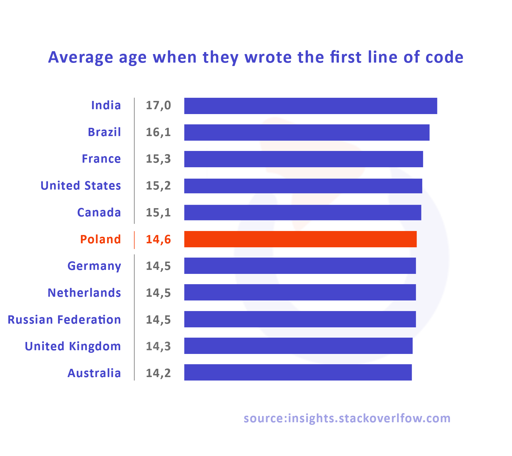 developer average age first line of code