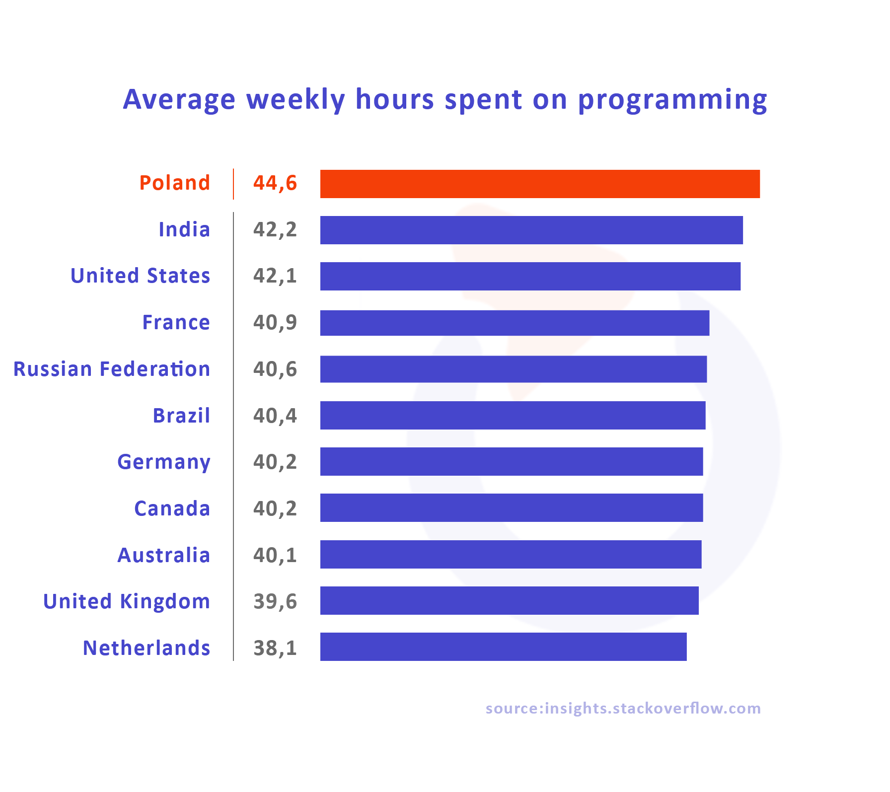 average weekly programming time