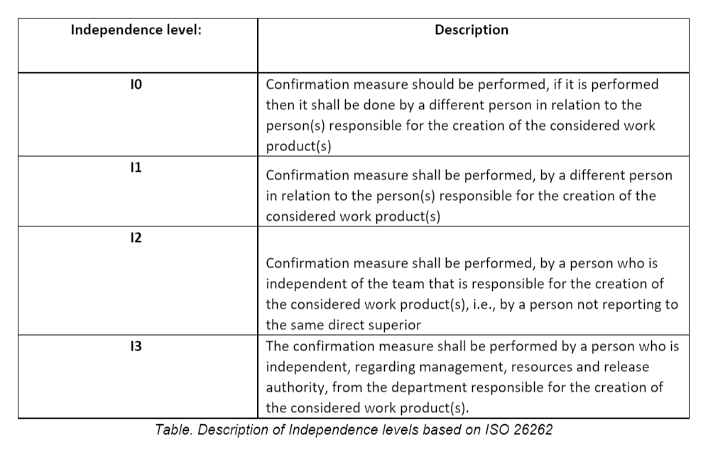 Description of Independence levels based on ISO 26262