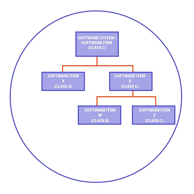 Software decomposition under IEC 62304