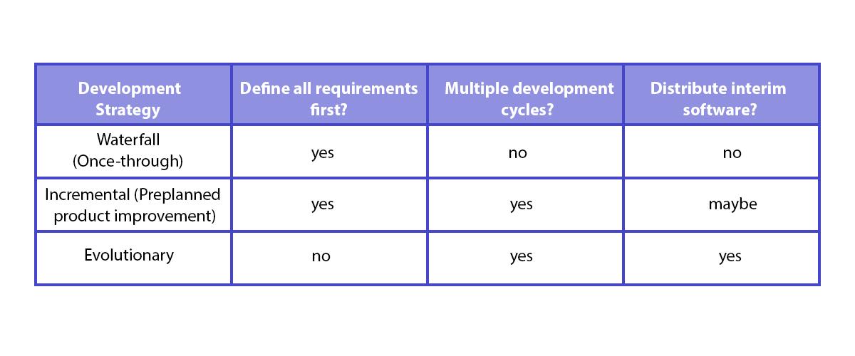 Agile vs IEC 62304